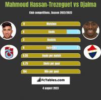 Mahmoud Hassan-Trezeguet vs Djalma h2h player stats