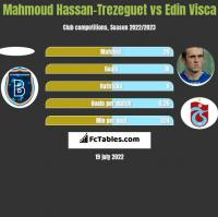 Mahmoud Hassan-Trezeguet vs Edin Visca h2h player stats
