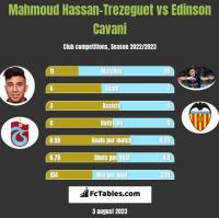 Mahmoud Hassan-Trezeguet vs Edinson Cavani h2h player stats