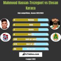 Mahmoud Hassan-Trezeguet vs Efecan Karaca h2h player stats