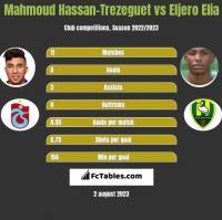 Mahmoud Hassan-Trezeguet vs Eljero Elia h2h player stats