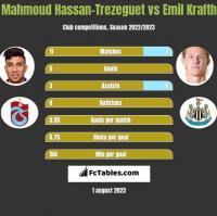 Mahmoud Hassan-Trezeguet vs Emil Krafth h2h player stats