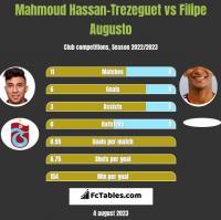 Mahmoud Hassan-Trezeguet vs Filipe Augusto h2h player stats