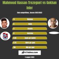 Mahmoud Hassan-Trezeguet vs Gokhan Inler h2h player stats