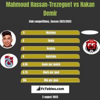 Mahmoud Hassan-Trezeguet vs Hakan Demir h2h player stats