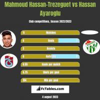 Mahmoud Hassan-Trezeguet vs Hassan Ayaroglu h2h player stats