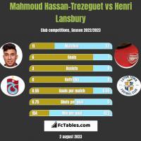 Mahmoud Hassan-Trezeguet vs Henri Lansbury h2h player stats