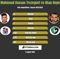 Mahmoud Hassan-Trezeguet vs Ilhan Depe h2h player stats