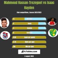 Mahmoud Hassan-Trezeguet vs Isaac Hayden h2h player stats