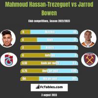 Mahmoud Hassan-Trezeguet vs Jarrod Bowen h2h player stats