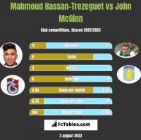 Mahmoud Hassan-Trezeguet vs John McGinn h2h player stats