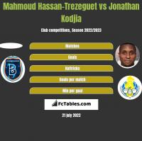 Mahmoud Hassan-Trezeguet vs Jonathan Kodjia h2h player stats