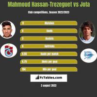 Mahmoud Hassan-Trezeguet vs Jota h2h player stats