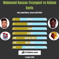 Mahmoud Hassan-Trezeguet vs Keinan Davis h2h player stats