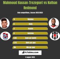 Mahmoud Hassan-Trezeguet vs Nathan Redmond h2h player stats
