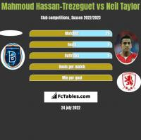 Mahmoud Hassan-Trezeguet vs Neil Taylor h2h player stats