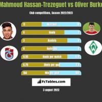 Mahmoud Hassan-Trezeguet vs Oliver Burke h2h player stats