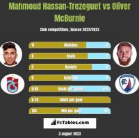 Mahmoud Hassan-Trezeguet vs Oliver McBurnie h2h player stats