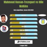 Mahmoud Hassan-Trezeguet vs Ollie Watkins h2h player stats