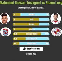 Mahmoud Hassan-Trezeguet vs Shane Long h2h player stats