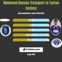 Mahmoud Hassan-Trezeguet vs Tarkan Serbest h2h player stats