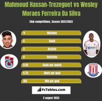 Mahmoud Hassan-Trezeguet vs Wesley Moraes Ferreira Da Silva h2h player stats