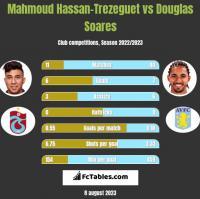Mahmoud Hassan-Trezeguet vs Douglas Soares h2h player stats