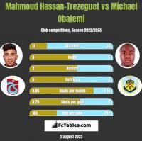 Mahmoud Hassan-Trezeguet vs Michael Obafemi h2h player stats