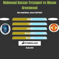 Mahmoud Hassan-Trezeguet vs Mason Greenwood h2h player stats