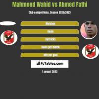 Mahmoud Wahid vs Ahmed Fathi h2h player stats