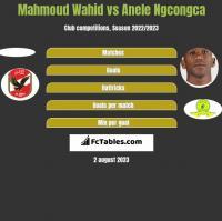 Mahmoud Wahid vs Anele Ngcongca h2h player stats