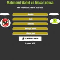 Mahmoud Wahid vs Mosa Lebusa h2h player stats