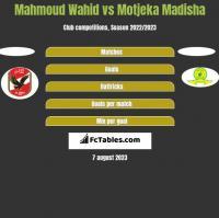 Mahmoud Wahid vs Motjeka Madisha h2h player stats
