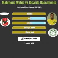 Mahmoud Wahid vs Ricardo Nascimento h2h player stats