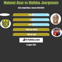 Mahmut Akan vs Mathias Joergensen h2h player stats