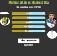 Mahmut Akan vs Mauricio Isla h2h player stats