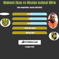 Mahmut Akan vs Nicolas Issimat Mirin h2h player stats