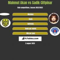 Mahmut Akan vs Sadik Ciftpinar h2h player stats