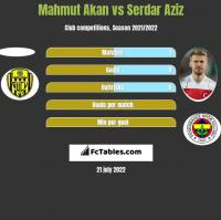 Mahmut Akan vs Serdar Aziz h2h player stats