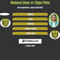Mahmut Akan vs Tiago Pinto h2h player stats