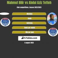 Mahmut Bilir vs Abdul Aziz Tetteh h2h player stats