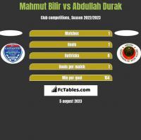 Mahmut Bilir vs Abdullah Durak h2h player stats