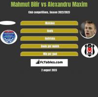 Mahmut Bilir vs Alexandru Maxim h2h player stats