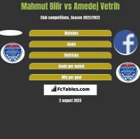 Mahmut Bilir vs Amedej Vetrih h2h player stats