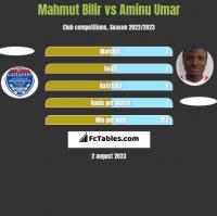 Mahmut Bilir vs Aminu Umar h2h player stats