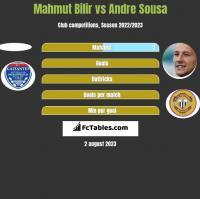 Mahmut Bilir vs Andre Sousa h2h player stats
