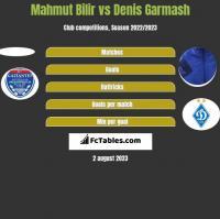 Mahmut Bilir vs Denis Garmasz h2h player stats