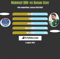 Mahmut Bilir vs Kenan Ozer h2h player stats