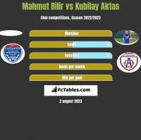 Mahmut Bilir vs Kubilay Aktas h2h player stats