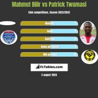 Mahmut Bilir vs Patrick Twumasi h2h player stats